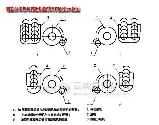 万博matext体育分级机厂家关于分级机与球磨机的配套说明