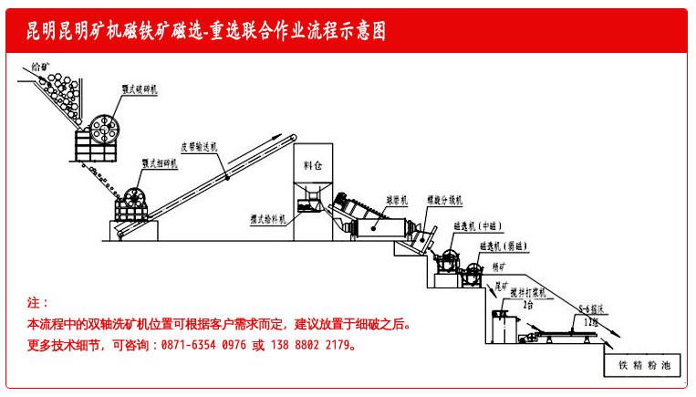 雷竞技相似APP矿机厂的标准化磁铁矿磁选重选作业流程