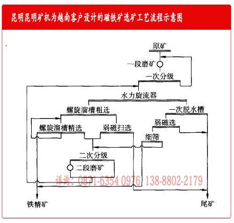 云南雷竞技相似APP矿机厂为越南磁铁矿选矿设备客户设计的工艺流程