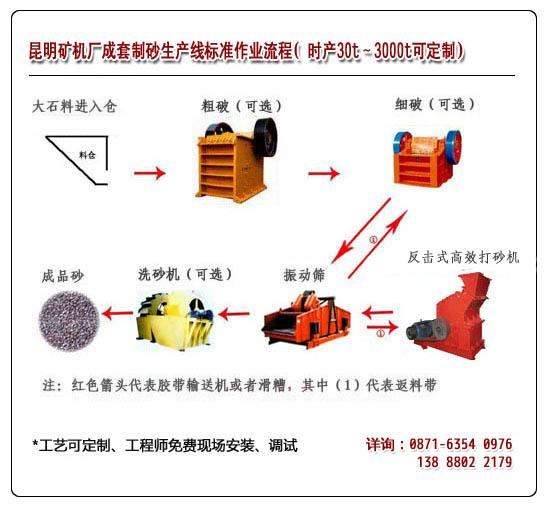 雷竞技相似APP制砂生产线流程示意图
