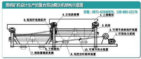云南雷竞技相似APP矿机厂设计的复合双动跳汰机内部结构示意图
