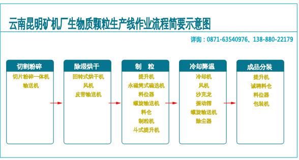 时产1t/h-12t/h生物质颗粒生产线生产流程示意图